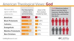 Trinity Statistics